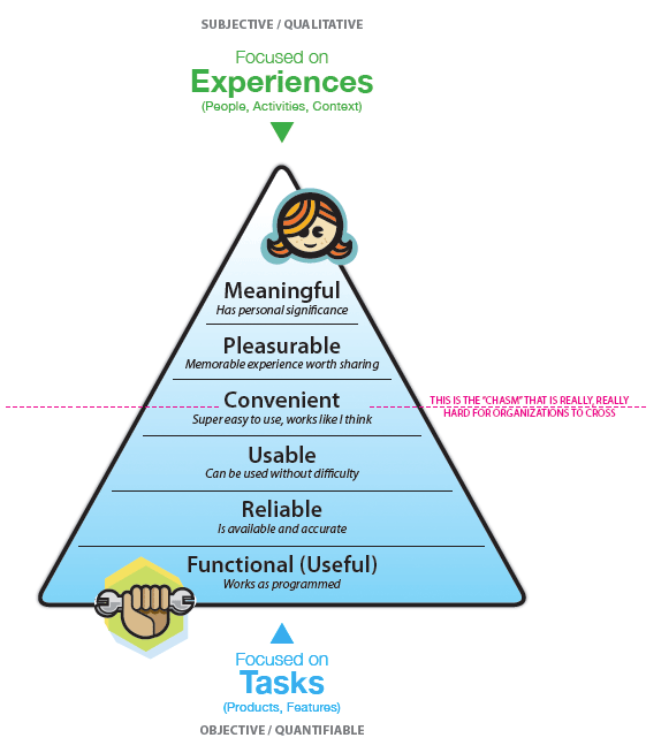 UX Hierarchy of Needs Model
