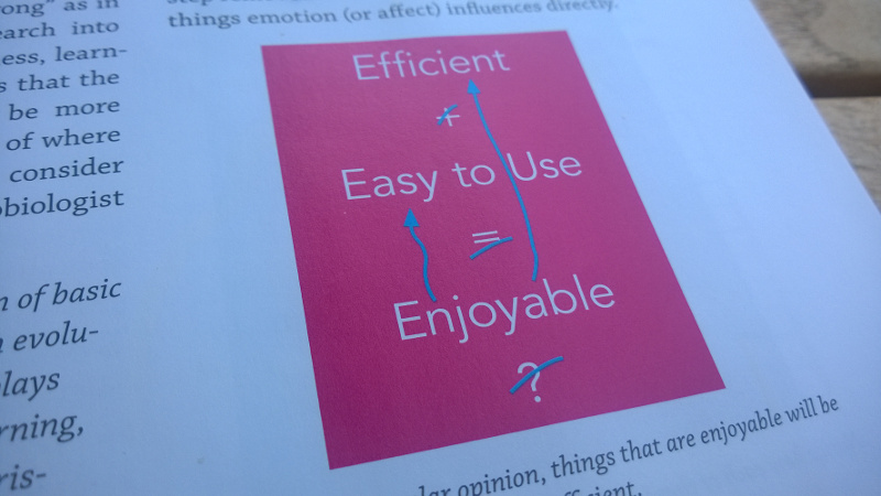 Enjoyable applications are perceived as easy to use and efficient