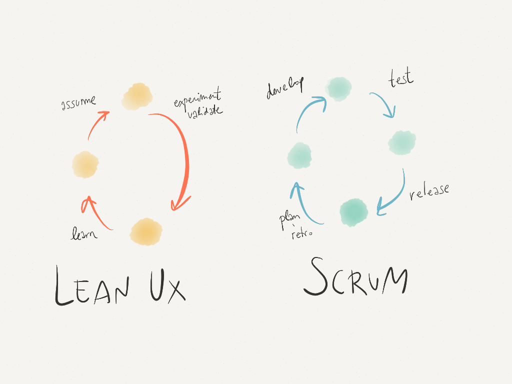 Lean UX and Scrum