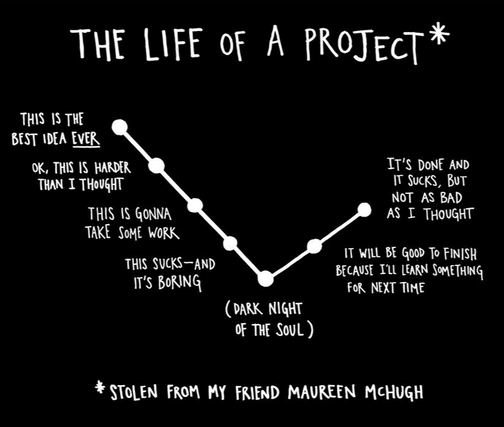 Life of a Project From Steal Like An Artist