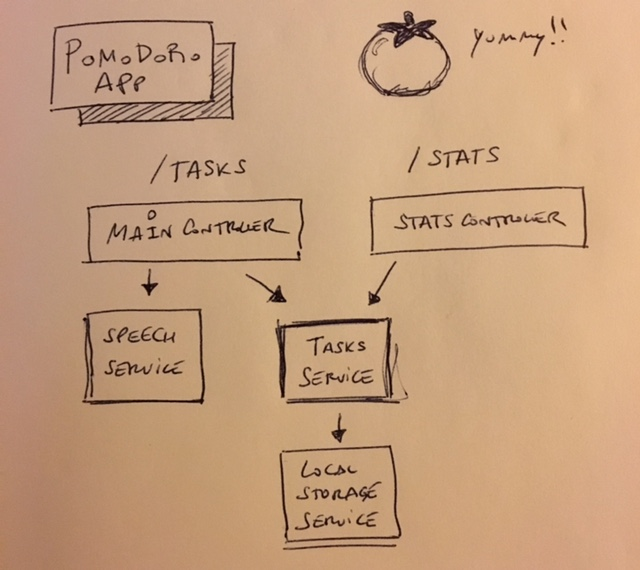 A sketch of the different components of the pomodoro app in its monolithic version