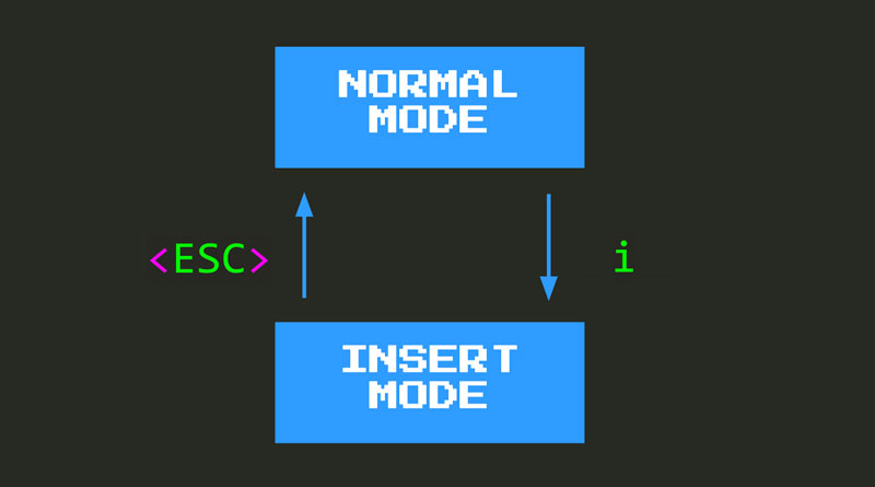 Going from normal mode to insert mode and back