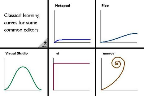 Classic image with representations of the learning curve of different text editors